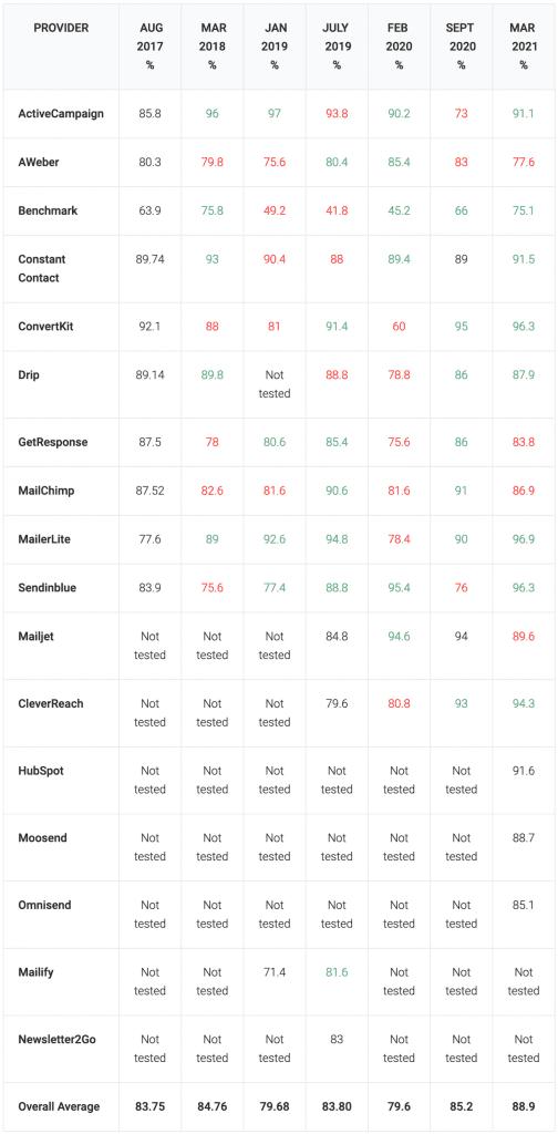tableau taux de délivrabilité par services d'emailing
